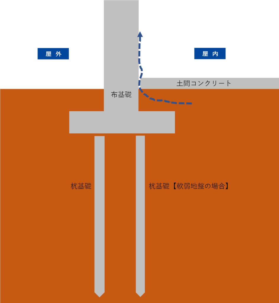 布基礎と土間コンコンクリート - シロアリ対策